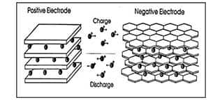 Image of Li-ion Battery Lithium Ion Movement